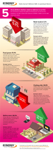Pandemic Infographic - Effect on British Retailers